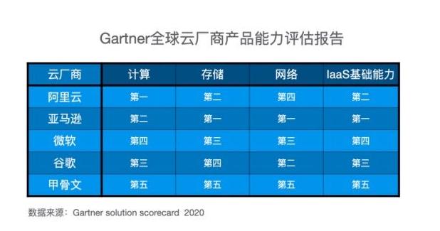Alibaba Cloud's computing power ranks first in the world: Gartner report